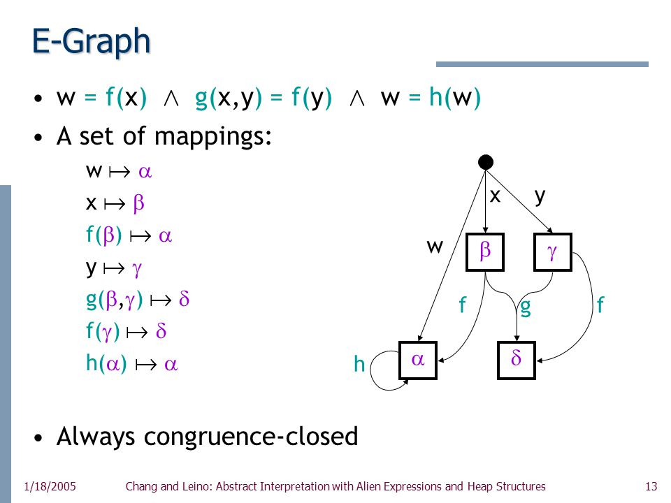 13 1/18/2005Chang and Leino: Abstract Interpretation with Alien Expressions and Heap Structures E-Graph w = f(x) Æ g(x,y) = f(y) Æ w = h(w) A set of mappings: w   x   f(  )   y   g( ,  )   f(  )   h(  )   Always congruence-closed    w x g h  y f f