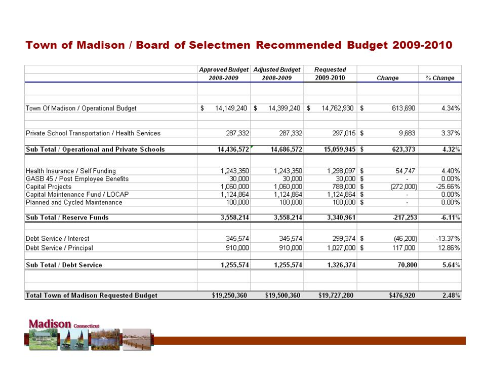 Town of Madison / Board of Selectmen Recommended Budget 2009-2010