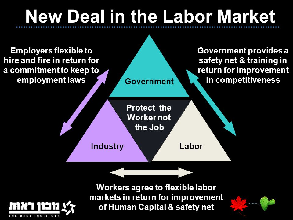 9 New Deal in the Labor Market Industry Labor Government Workers agree to flexible labor markets in return for improvement of Human Capital & safety n