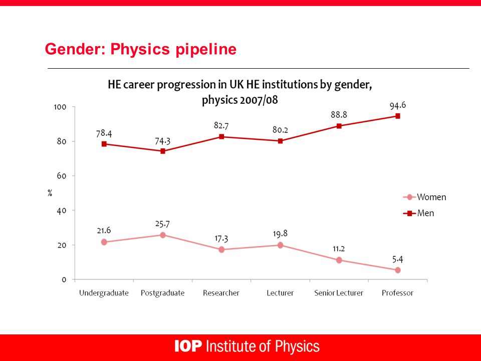 Gender: Physics pipeline