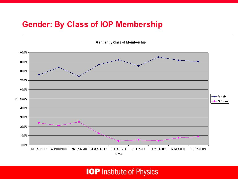Gender: By Class of IOP Membership