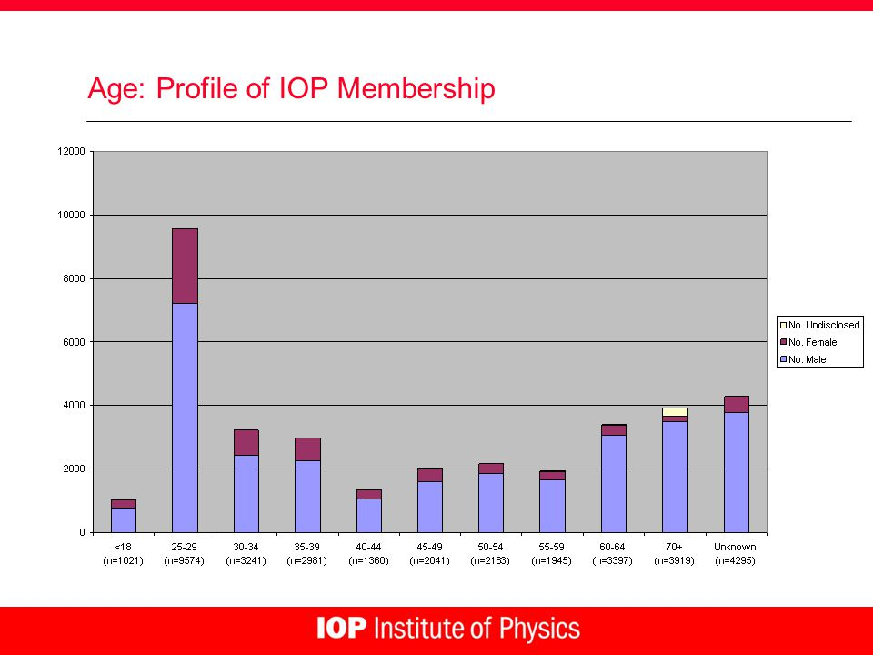 Age: Profile of IOP Membership