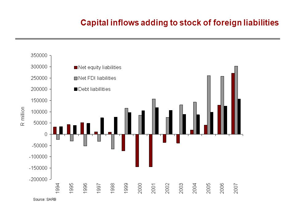 Capital inflows adding to stock of foreign liabilities