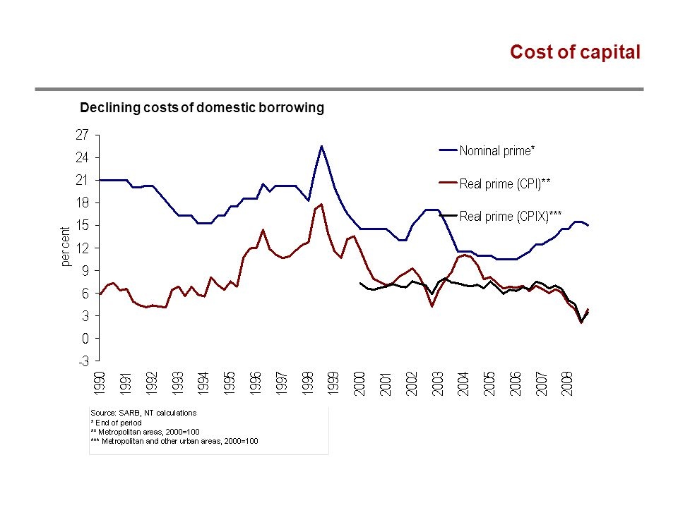 Cost of capital Declining costs of domestic borrowing