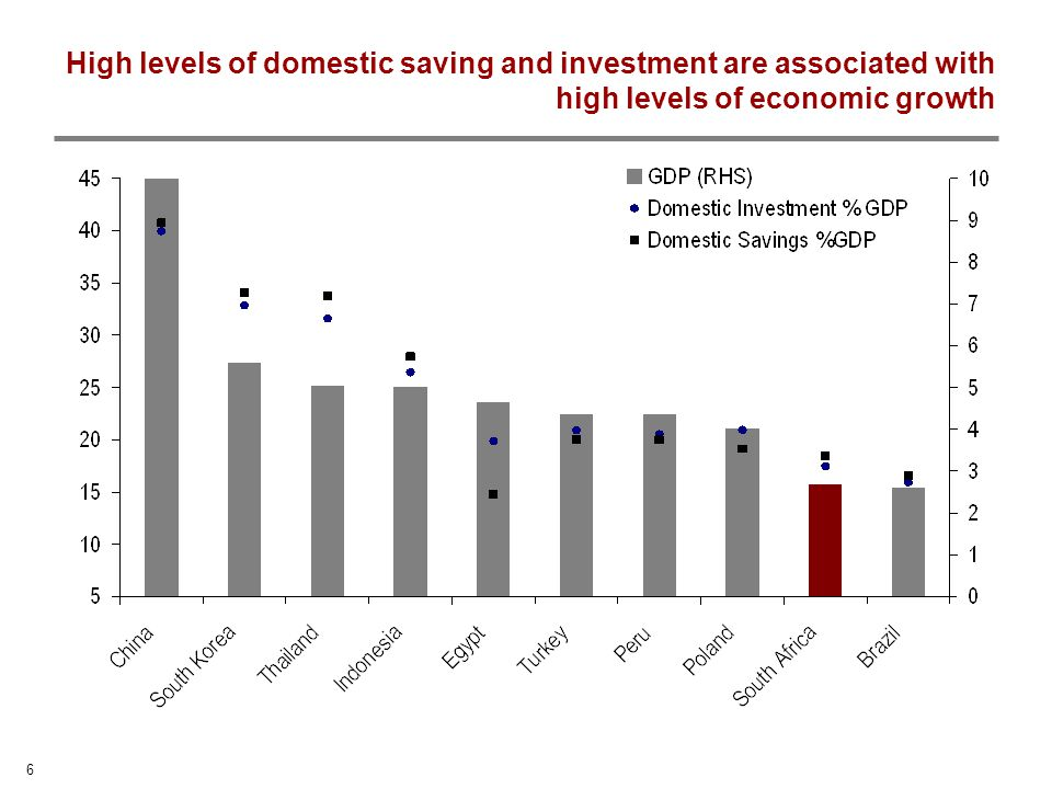 6 High levels of domestic saving and investment are associated with high levels of economic growth