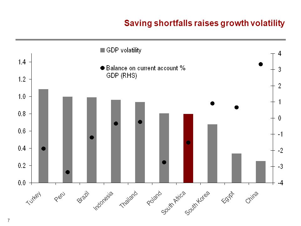 7 Saving shortfalls raises growth volatility