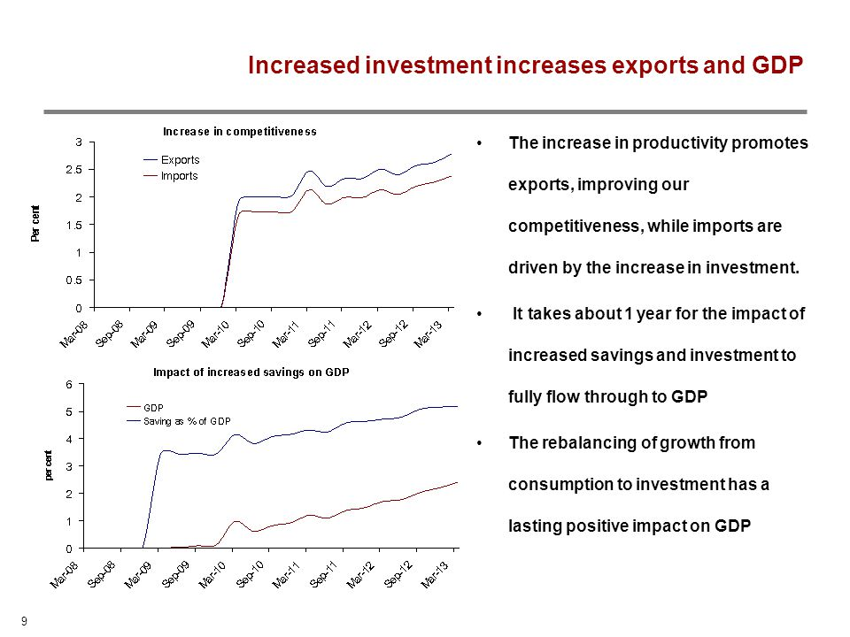 9 Increased investment increases exports and GDP The increase in productivity promotes exports, improving our competitiveness, while imports are driven by the increase in investment.