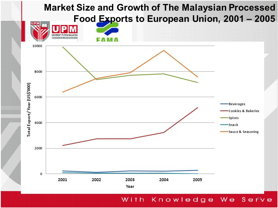 21 Market Size and Growth of The Malaysian Processed Food Exports to European Union, 2001 – 2005