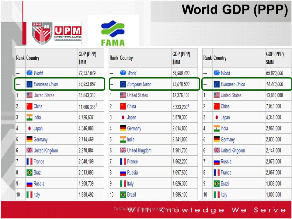 3 World GDP (PPP)