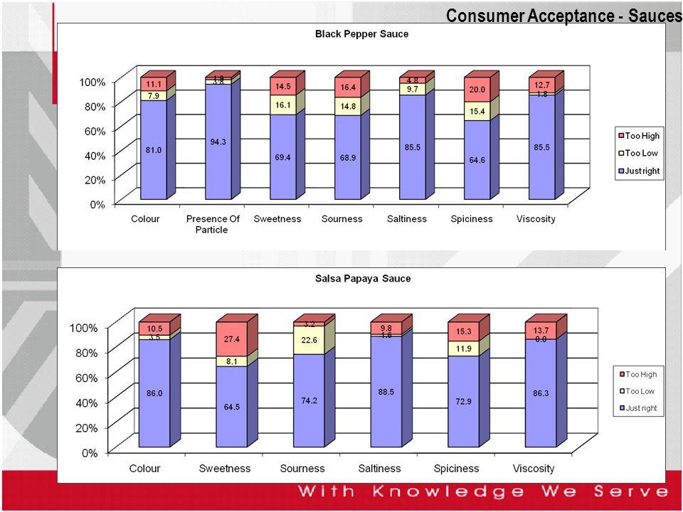 Consumer Acceptance - Sauces