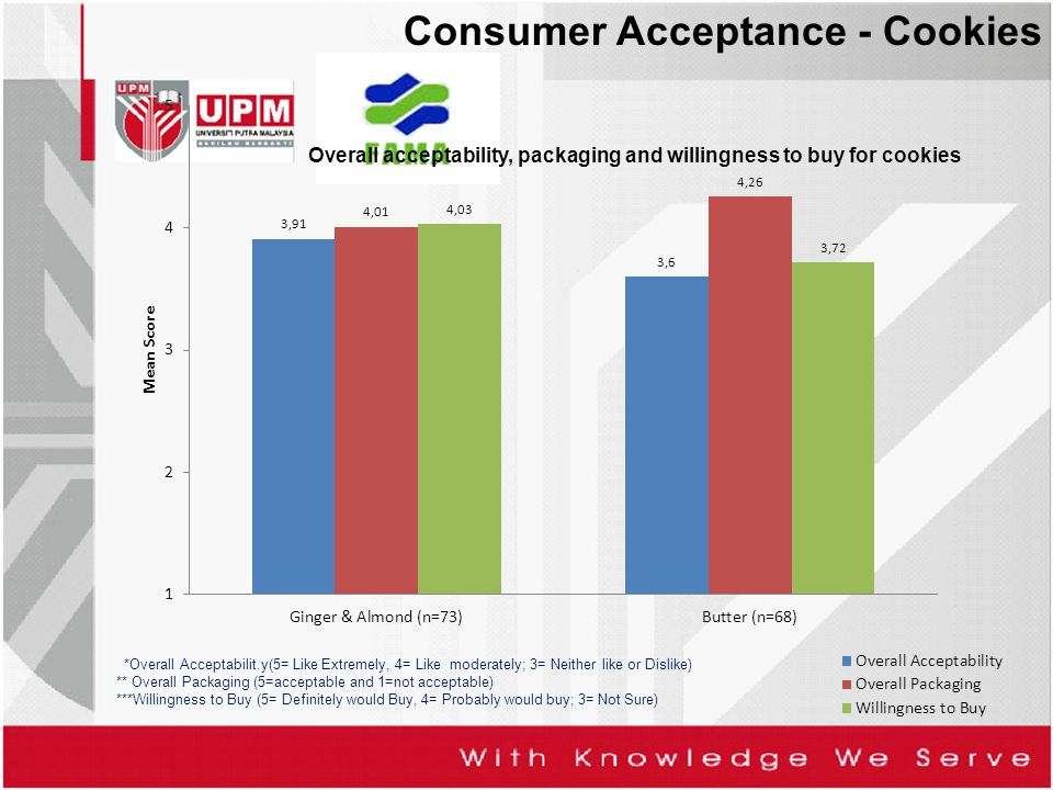 Consumer Acceptance - Cookies *Overall Acceptabilit.y(5= Like Extremely, 4= Like moderately; 3= Neither like or Dislike) ** Overall Packaging (5=accep