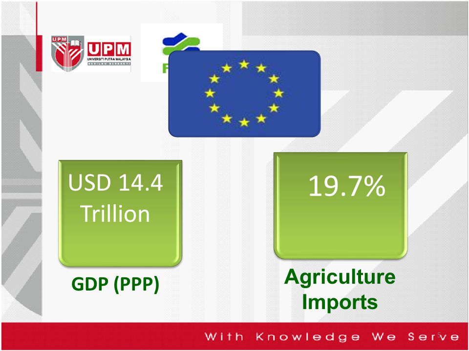 5 GDP (PPP) 19.7% Agriculture Imports USD 14.4 Trillion