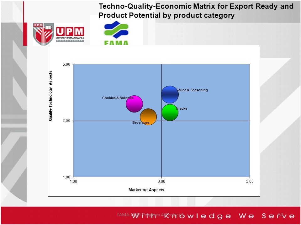 FAMA-UPM Program 4: Project 250 Techno-Quality-Economic Matrix for Export Ready and Product Potential by product category