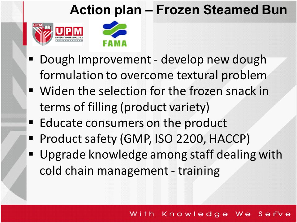 73 Action plan – Frozen Steamed Bun  Dough Improvement - develop new dough formulation to overcome textural problem  Widen the selection for the frozen snack in terms of filling (product variety)  Educate consumers on the product  Product safety (GMP, ISO 2200, HACCP)  Upgrade knowledge among staff dealing with cold chain management - training