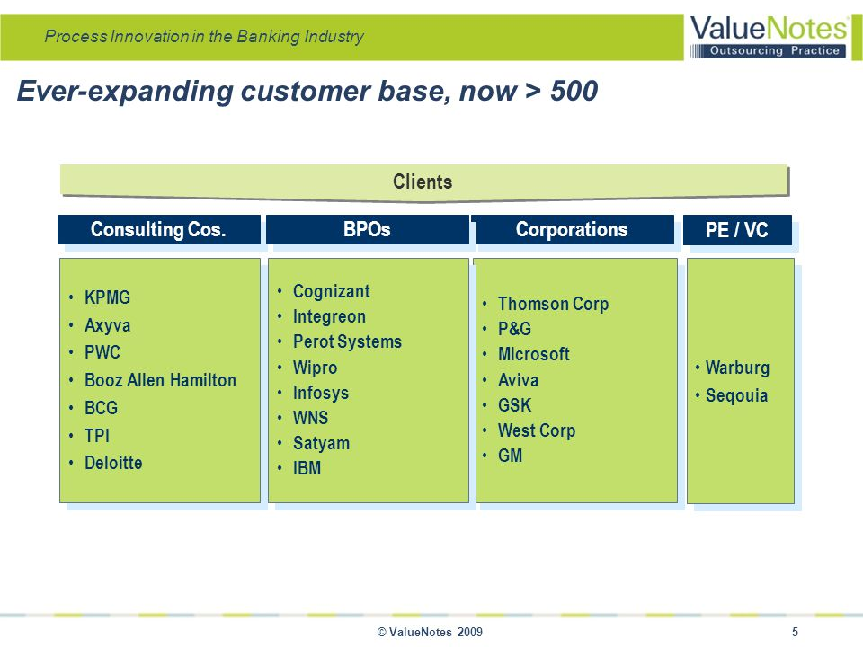 Process Innovation in the Banking Industry © ValueNotes 2009 5 Ever-expanding customer base, now > 500 Consulting Cos.