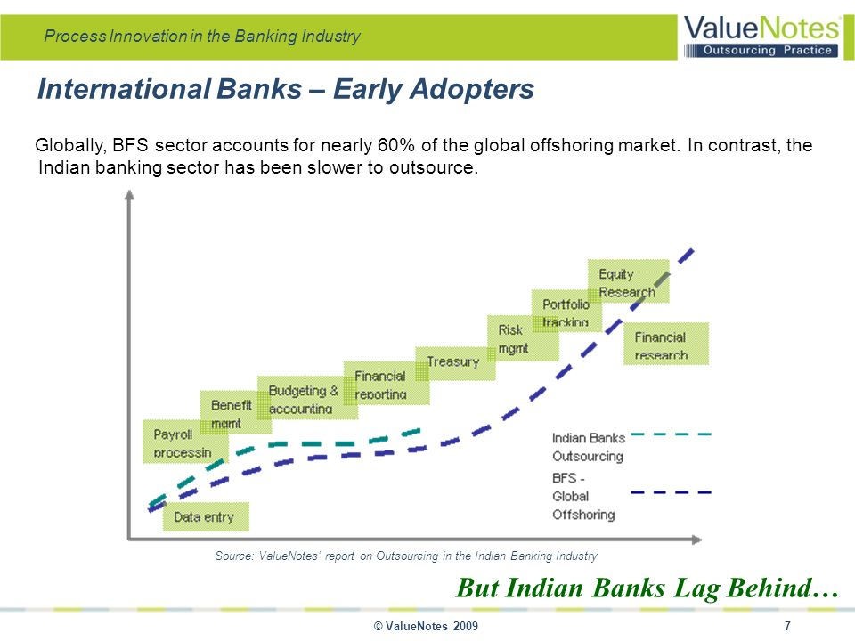 Process Innovation in the Banking Industry © ValueNotes 2009 18 With increased automation of back office services, scope for outsourcing will widen… The Banking industry was one of the first to outsource business processes to third party service providers in the Indian market.