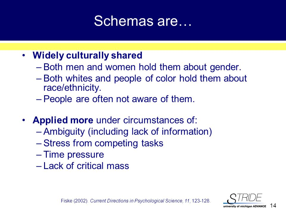 14 Schemas are… Widely culturally shared –Both men and women hold them about gender.