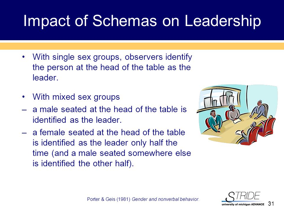 31 Impact of Schemas on Leadership With single sex groups, observers identify the person at the head of the table as the leader.