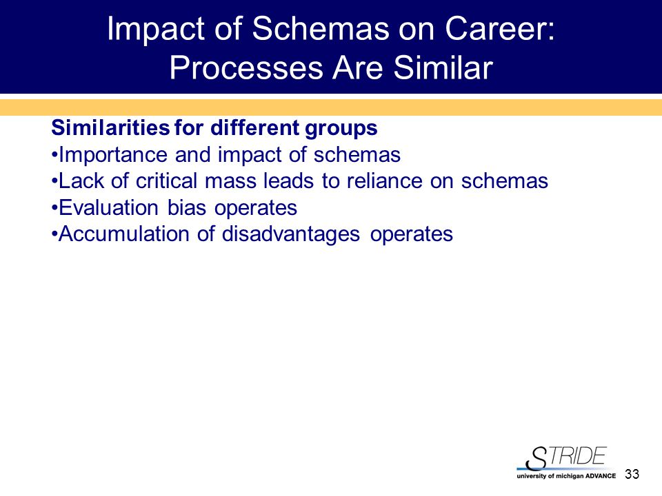 33 Impact of Schemas on Career: Processes Are Similar Similarities for different groups Importance and impact of schemas Lack of critical mass leads to reliance on schemas Evaluation bias operates Accumulation of disadvantages operates