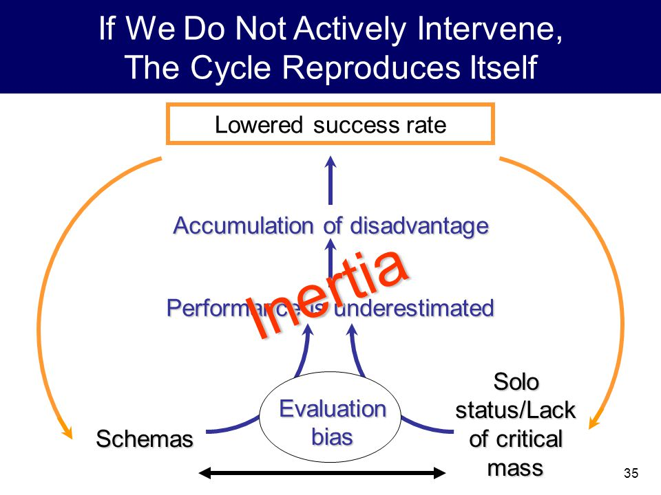 35 Lowered success rate Evaluation bias Performance is underestimated Accumulation of disadvantage Schemas Solo status/Lack of critical mass If We Do Not Actively Intervene, The Cycle Reproduces ItselfInertia