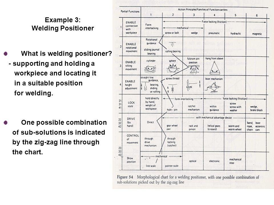 Example 3: Welding Positioner What is welding positioner.