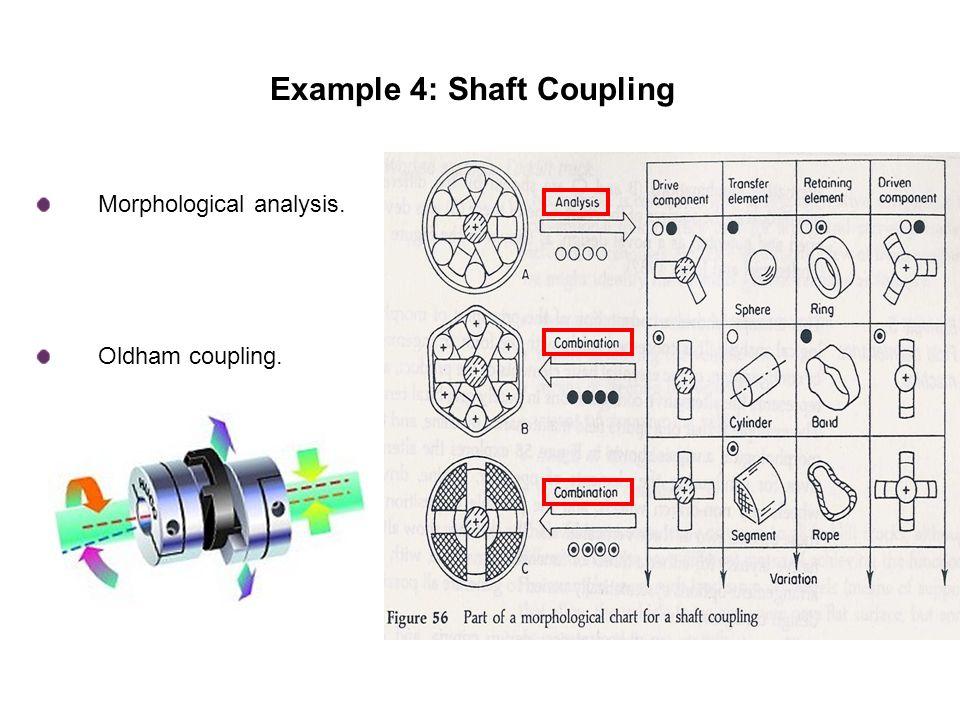 Example 4: Shaft Coupling Morphological analysis. Oldham coupling.
