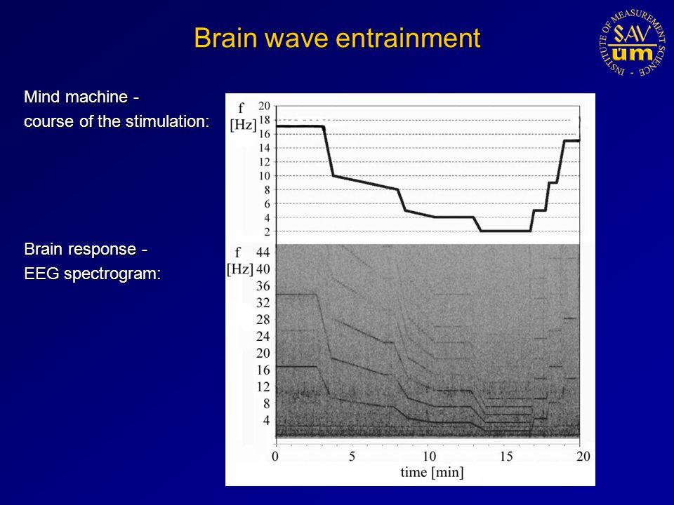 Brain wave entrainment Mind machine - course of the stimulation: Brain response - EEG spectrogram:
