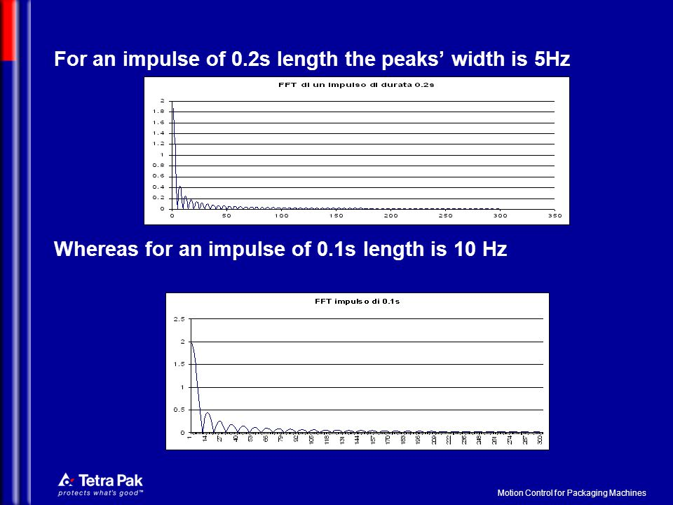 Motion Control for Packaging Machines For an impulse of 0.2s length the peaks' width is 5Hz Whereas for an impulse of 0.1s length is 10 Hz