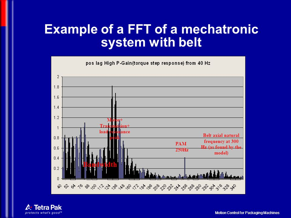 Example of a FFT of a mechatronic system with belt PAM 250Hz Bandwidth Motor+ Transmission+ load resonance peak Belt axial natural frequency at 300 Hz (as found by the model) Motion Control for Packaging Machines