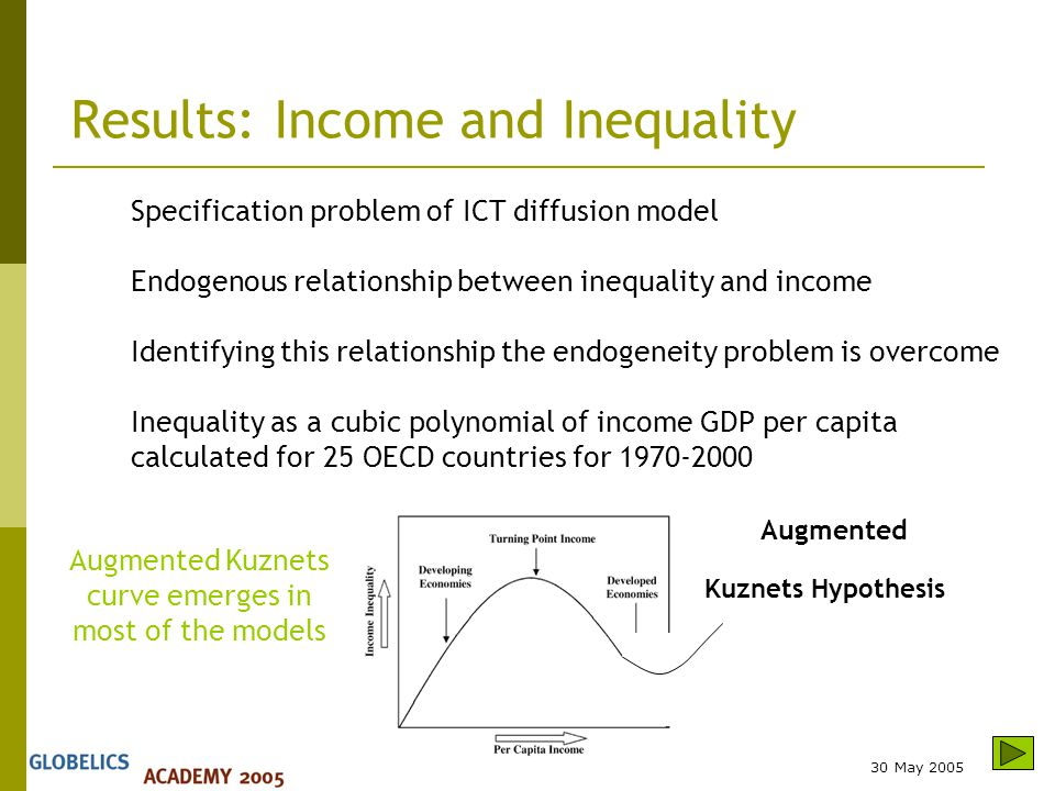 30 May 2005 Kuznets Hypothesis Augmented Results: Income and Inequality Specification problem of ICT diffusion model Endogenous relationship between inequality and income Identifying this relationship the endogeneity problem is overcome Inequality as a cubic polynomial of income GDP per capita calculated for 25 OECD countries for 1970-2000 Augmented Kuznets curve emerges in most of the models