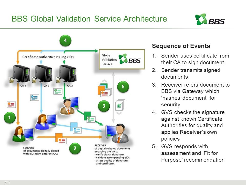 Sequence of Events 1.Sender uses certificate from their CA to sign document 2.Sender transmits signed documents 3.Receiver refers document to BBS via Gateway which 'hashes' document for security 4.GVS checks the signature against known Certificate Authorities for quality and applies Receiver's own policies 5.GVS responds with assessment and 'Fit for Purpose' recommendation BBS Global Validation Service Architecture s.18 2 2 3 3 5 5 4 4 1 1