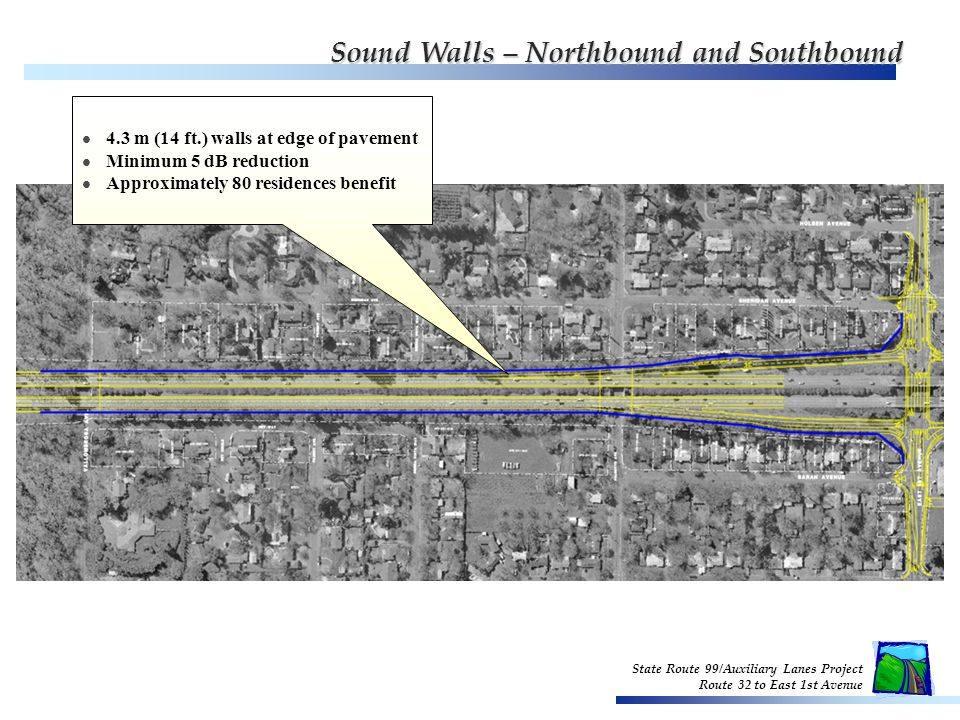 4.3 m (14 ft.) walls at edge of pavement Minimum 5 dB reduction Approximately 80 residences benefit State Route 99/Auxiliary Lanes Project Route 32 to East 1st Avenue Sound Walls – Northbound and Southbound Sound Walls – Northbound and Southbound