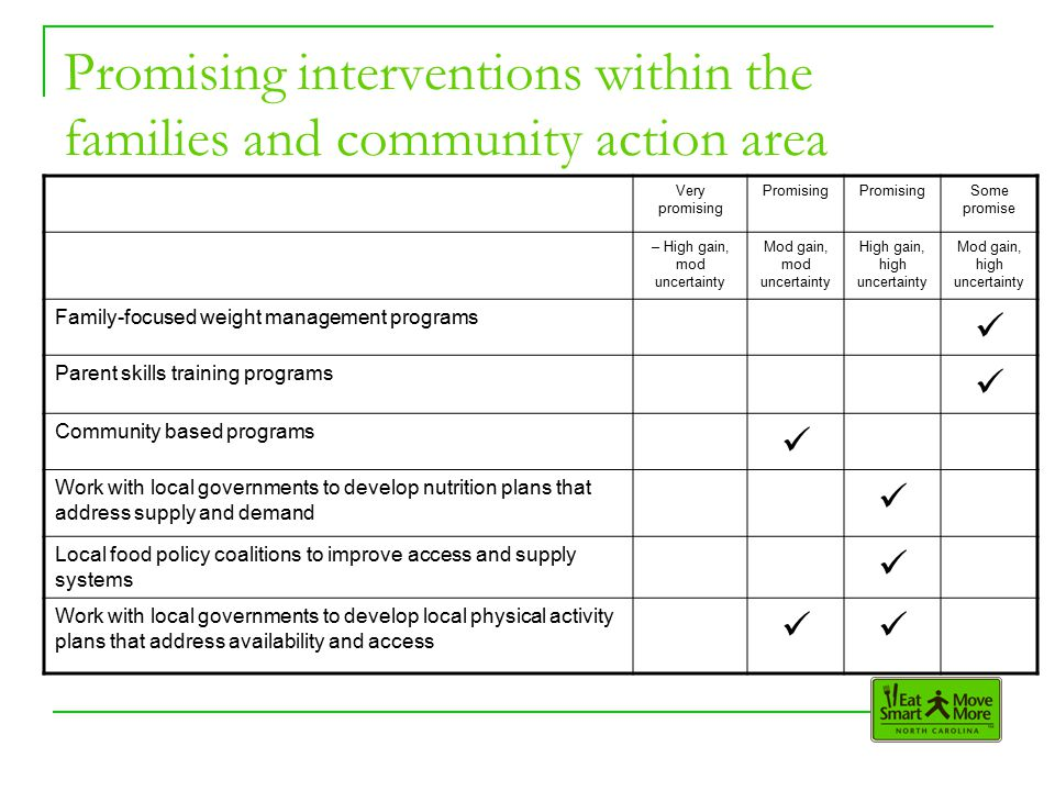 Promising interventions within the families and community action area Very promising Promising Some promise – High gain, mod uncertainty Mod gain, mod uncertainty High gain, high uncertainty Mod gain, high uncertainty Family-focused weight management programs Parent skills training programs Community based programs Work with local governments to develop nutrition plans that address supply and demand Local food policy coalitions to improve access and supply systems Work with local governments to develop local physical activity plans that address availability and access