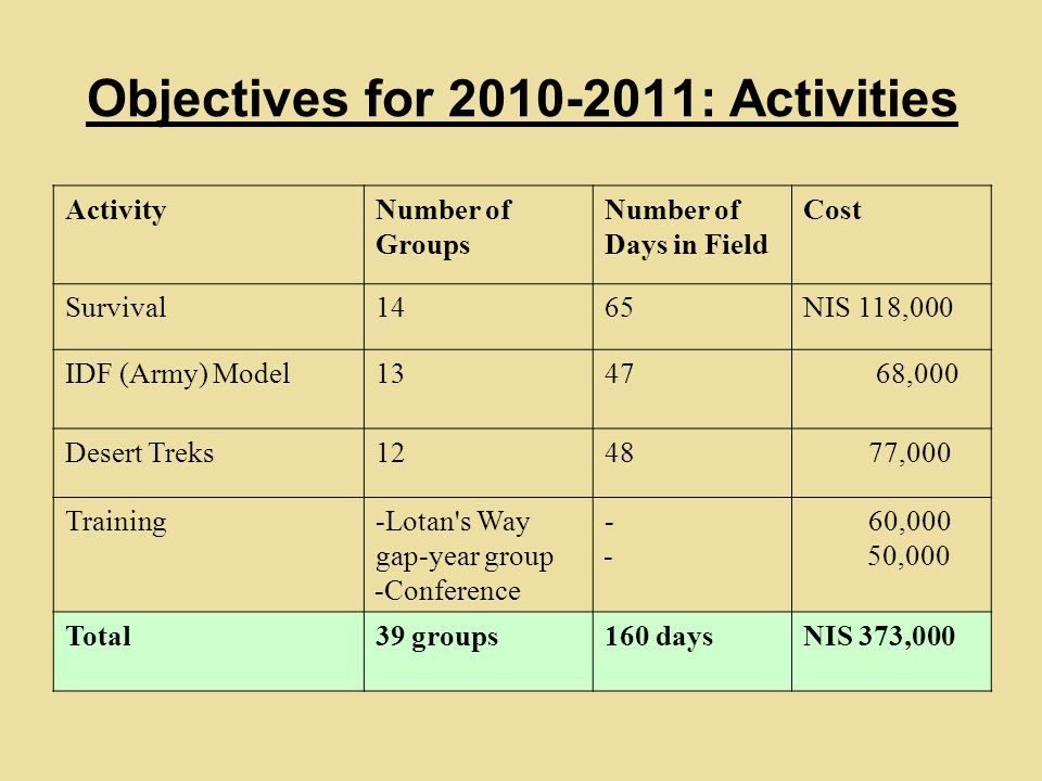 Objectives for 2010-2011: Activities CostNumber of Days in Field Number of Groups Activity NIS 118,0006514Survival 68,0004713IDF (Army) Model 77,0004812Desert Treks 60,000 50,000 ---- -Lotan s Way gap-year group -Conference Training NIS 373,000160 days39 groupsTotal