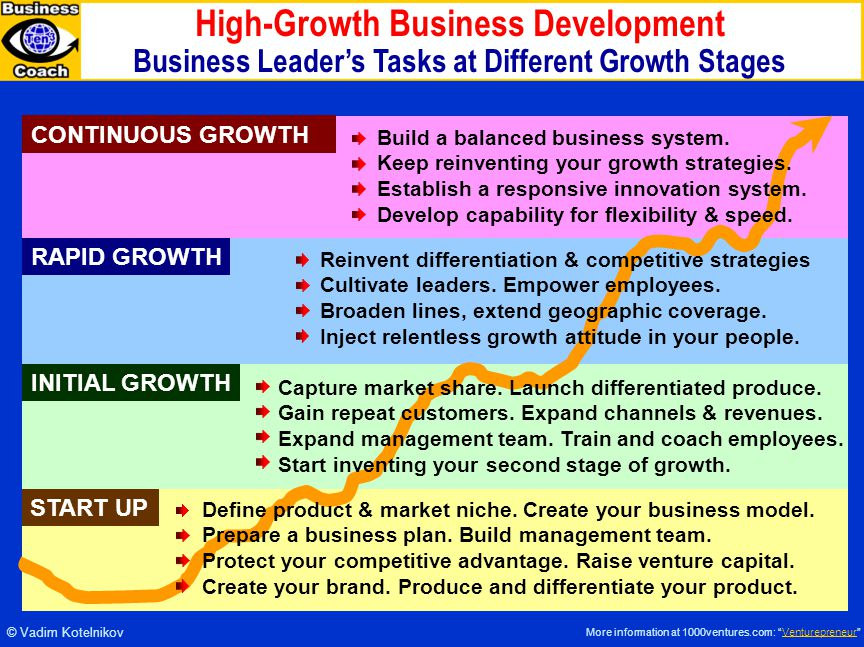 CONTINUOUS GROWTH RAPID GROWTH INITIAL GROWTH START UP Define product & market niche.