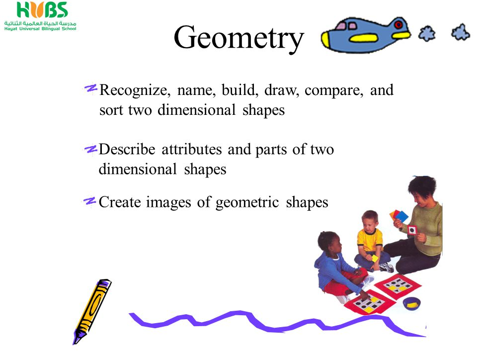 Geometry Recognize, name, build, draw, compare, and sort two dimensional shapes Describe attributes and parts of two dimensional shapes Create images of geometric shapes