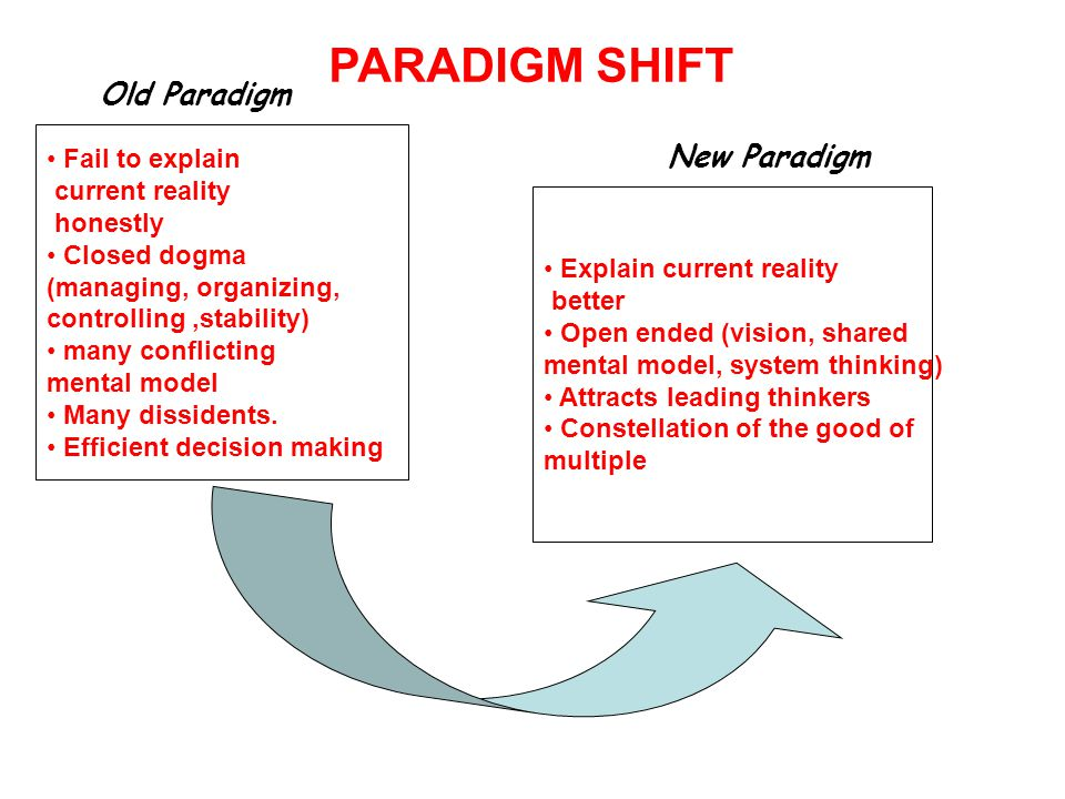 ORGANIZATIONAL TRANSFORMATION NEEDS A SHIFT TO THE NEW PARADIGM TO SOLVE THE PROBLEMS THAT ARE PRESENTED BY THE EXISTING PARADIGM PARADIGM SHIFT IS ACCELERATED THROUGH THE COLLABORATIVE CREATION OF NEW MENTAL MODEL SUPPORTING THE NEW REALITY.
