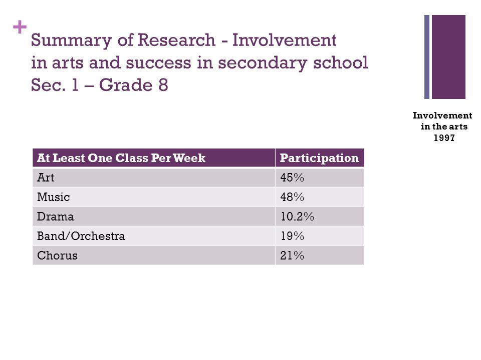 + At Least One Class Per WeekParticipation Art45% Music48% Drama10.2% Band/Orchestra19% Chorus21% Involvement in the arts 1997 Summary of Research - Involvement in arts and success in secondary school Sec.