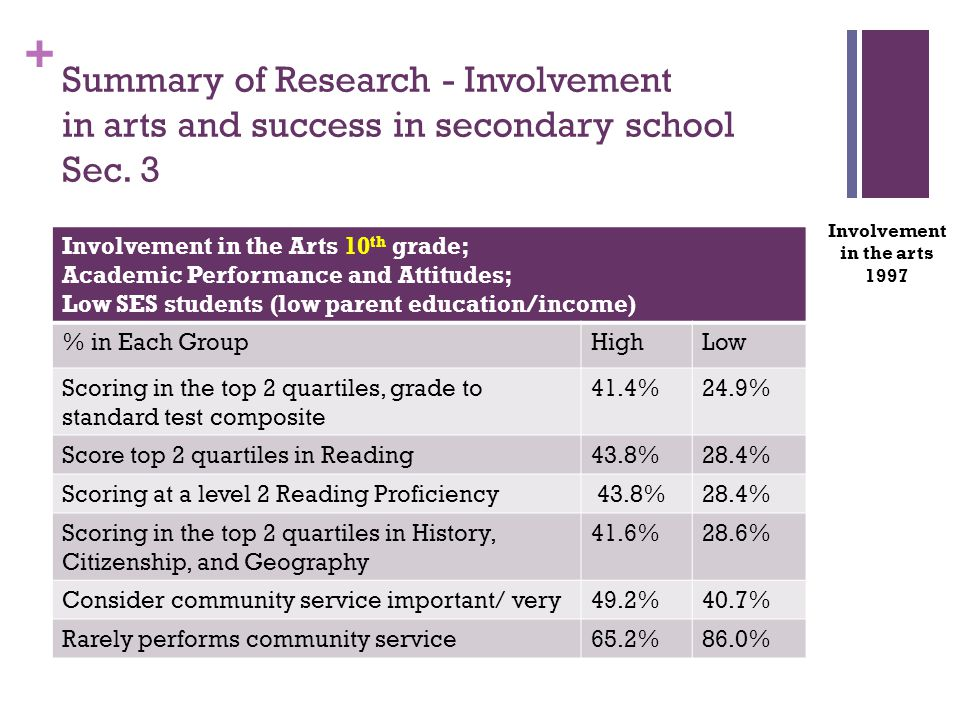 + Involvement in the Arts 10 th grade; Academic Performance and Attitudes; Low SES students (low parent education/income) % in Each GroupHighLow Scoring in the top 2 quartiles, grade to standard test composite 41.4%24.9% Score top 2 quartiles in Reading43.8%28.4% Scoring at a level 2 Reading Proficiency 43.8%28.4% Scoring in the top 2 quartiles in History, Citizenship, and Geography 41.6%28.6% Consider community service important/ very49.2%40.7% Rarely performs community service65.2%86.0% Involvement in the arts 1997 Summary of Research - Involvement in arts and success in secondary school Sec.
