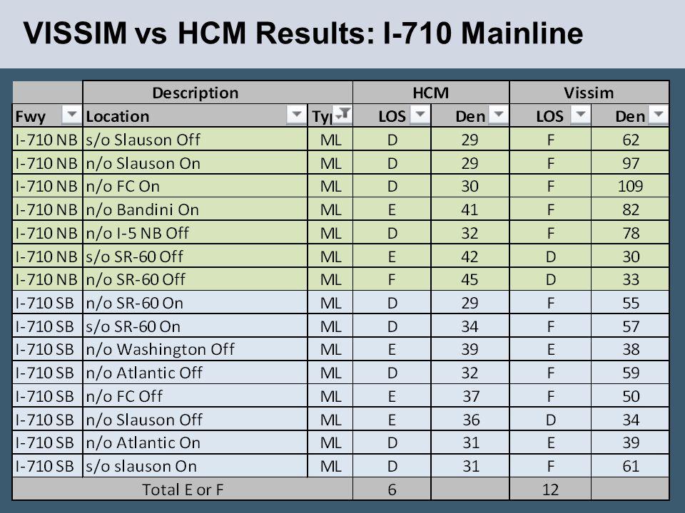 VISSIM vs HCM Results: I-710 Mainline 10
