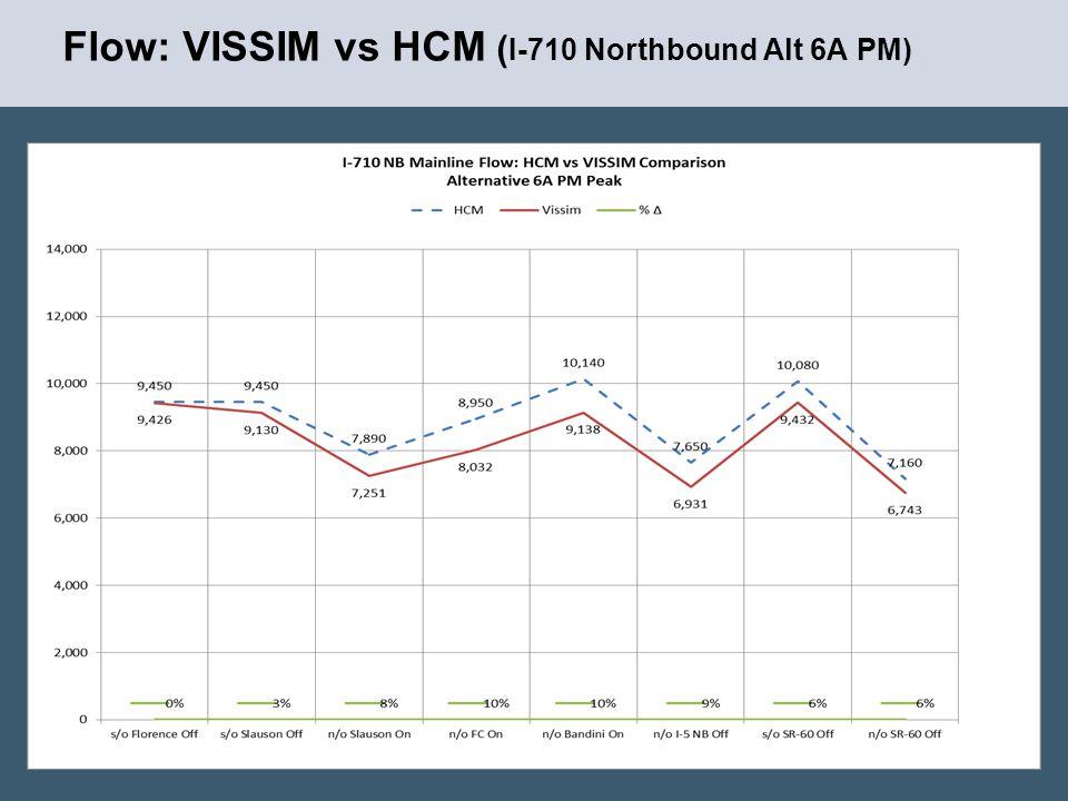 Flow: VISSIM vs HCM ( I-710 Northbound Alt 6A PM) 8