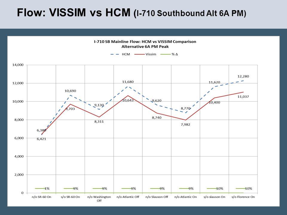 Flow: VISSIM vs HCM ( I-710 Southbound Alt 6A PM) 9