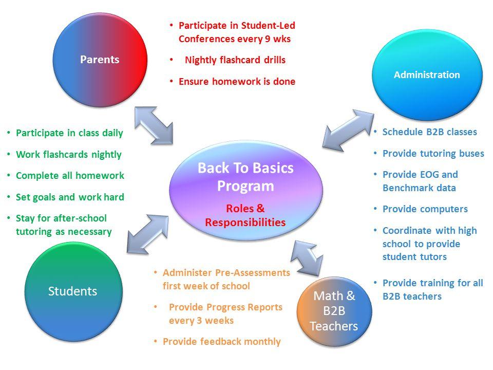 Back To Basics (B2B) Program Parents Administration Teachers Students