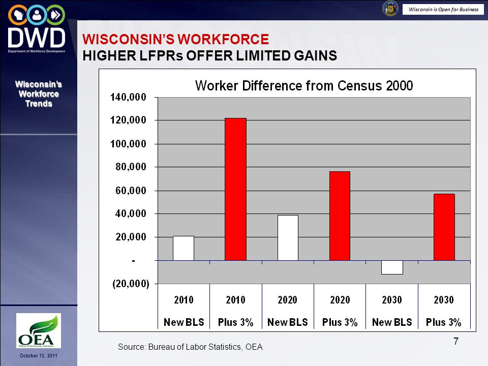 Wisconsin is Open for Business October 13, 2011 Wisconsin's Workforce Trends 18 RAMIFICATIONS OF WORKFORCE TRENDS ARE:  Potentially devastating – without sufficient productivity gains the state's economy will stagnate;  Necessitating a focus on talent – large investments in education and training are needed;  Requiring match – talent supply and industry demand must be matched or you lose both.