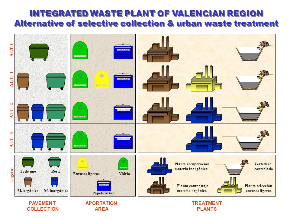 Residuos urbanos: 100% Materia orgánica: 53% Resto: 23% Envases ligeros: 7% Vidrio: 7% P/C: 10% Compost: 19% Vertedero: 36% Materiales recuperados: 22% Rejection: 1% Rejection : 12% INTEGRATED WASTE PLANT OF VALENCIAN REGION Alternative 1.