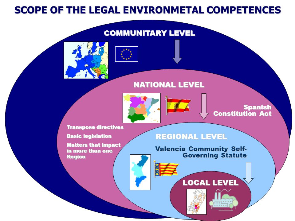 COMMUNITARY LEVEL NATIONAL LEVEL Transpose directives Basic legislation Matters that impact in more than one Region REGIONAL LEVEL REGIONAL LEVEL Valencia Community Self- Governing Statute LOCAL LEVEL SCOPE OF THE LEGAL ENVIRONMETAL COMPETENCES Spanish Constitution Act