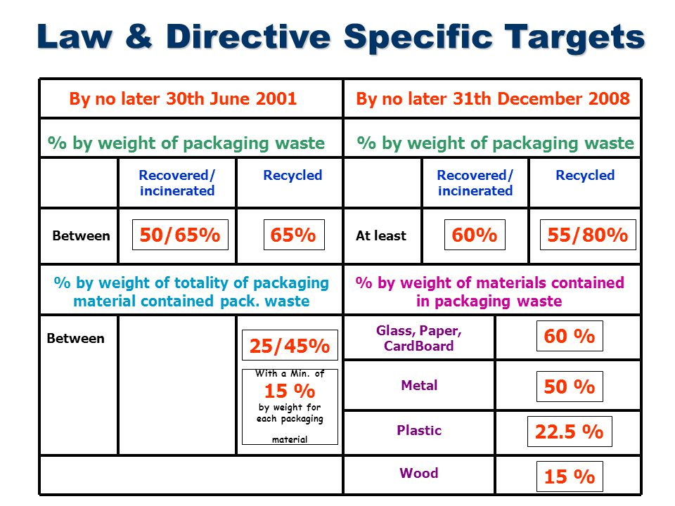 Law & Directive Specific Targets % by weight of packaging waste Recovered/ incinerated Recycled Between 50/65%65% With a Min.