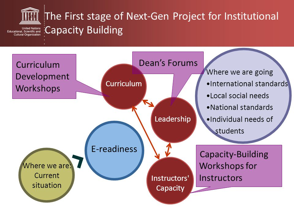 The First stage of Next-Gen Project for Institutional Capacity Building Where we are: Current situation E-readiness Where we are going International s