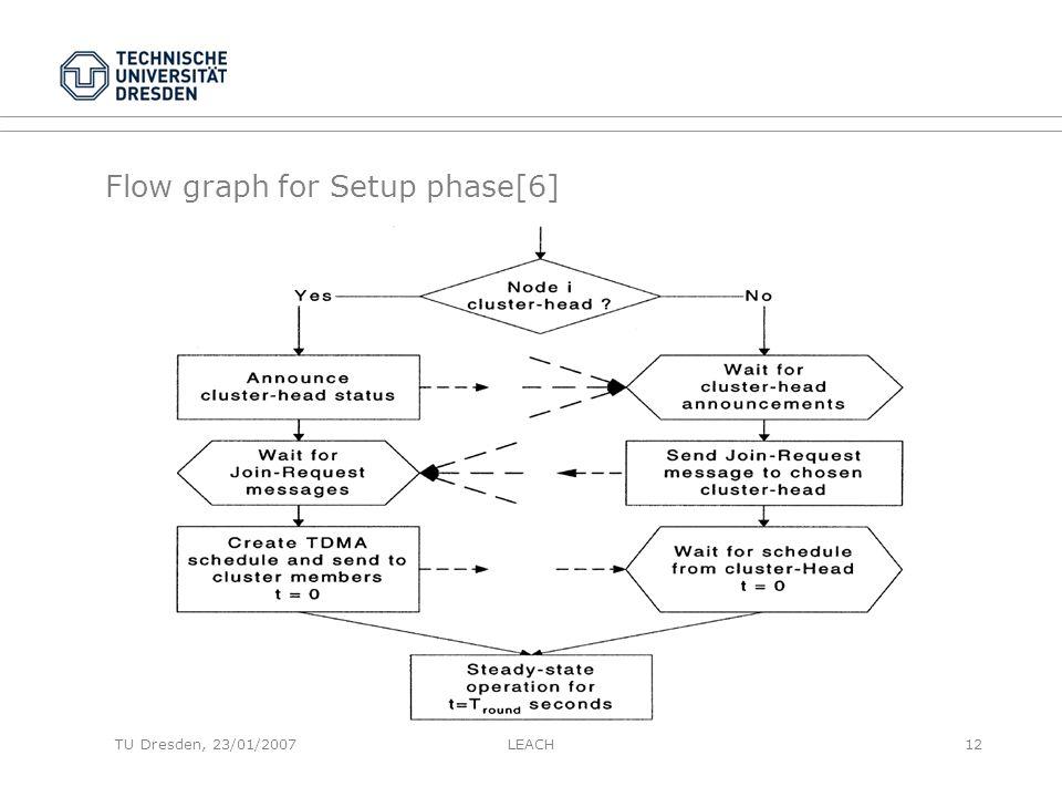 TU Dresden, 23/01/2007 Flow graph for Setup phase[6] LEACH12