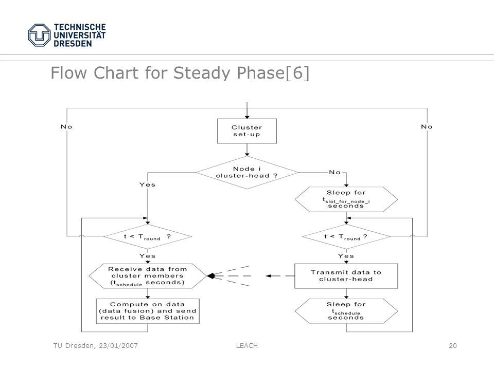 Flow Chart for Steady Phase[6] TU Dresden, 23/01/2007LEACH20